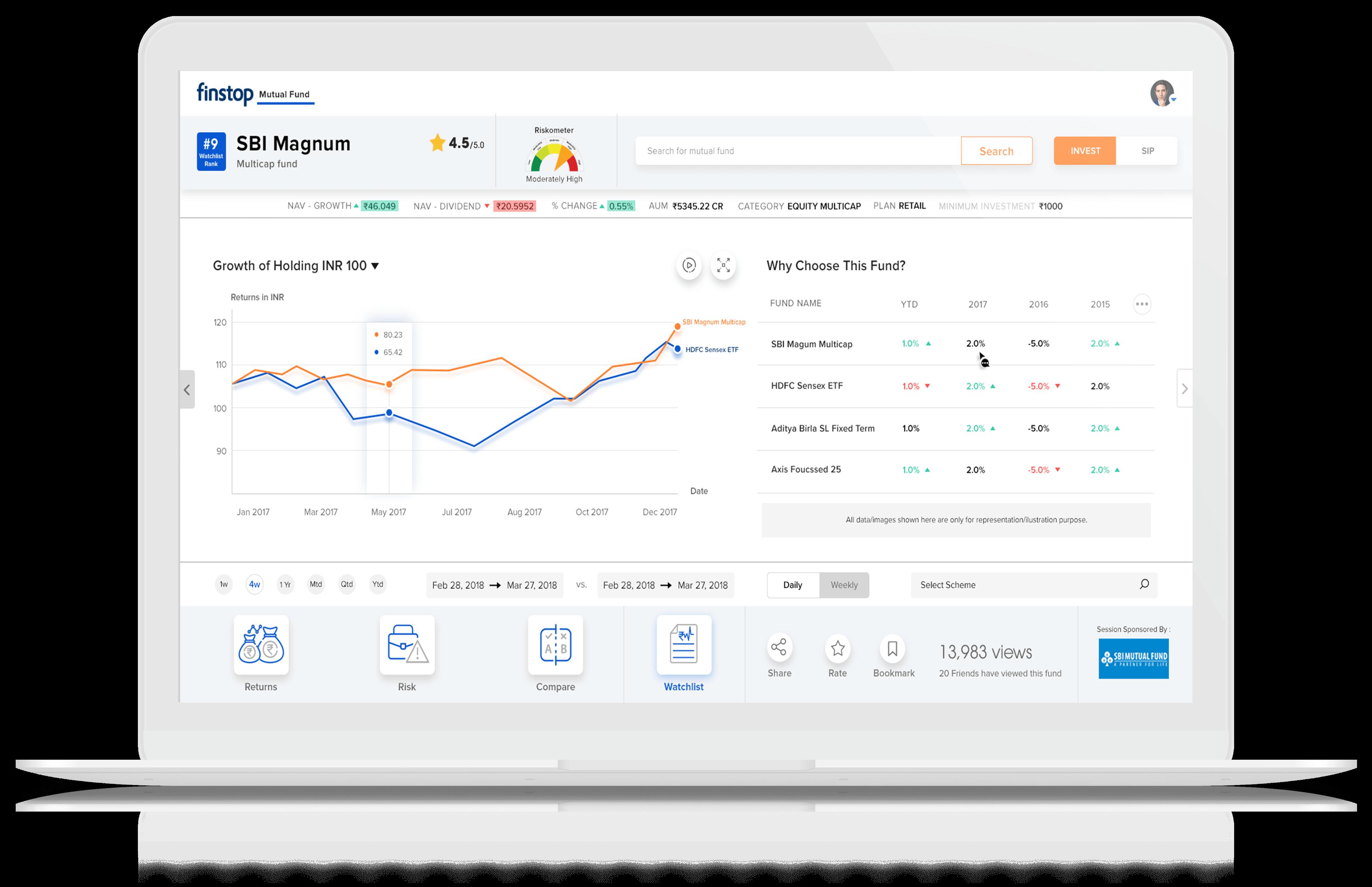finstop mutual funds - SBI fund sample